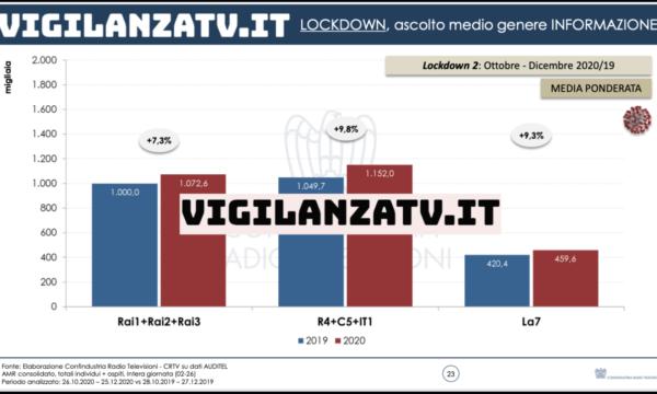 L'informazione Rai in lockdown cresce meno di Mediaset, La7 e Sky. Lo studio di Confindustria