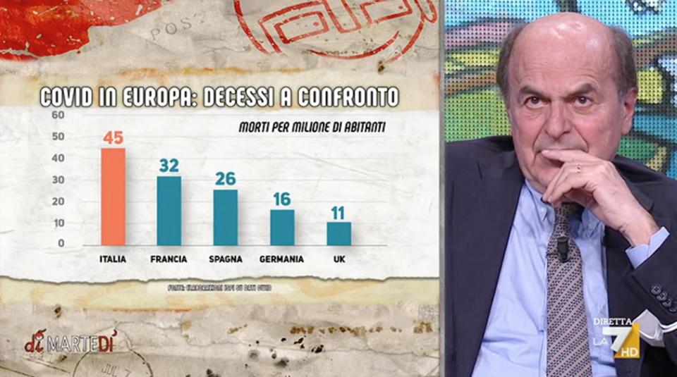 Floris Bersani DiMartedì